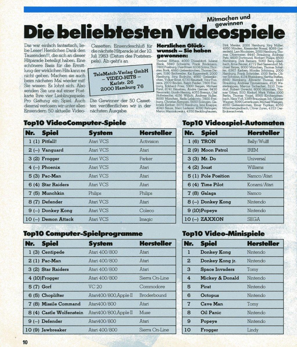 In der aktuellen Hitparade: Die beliebtesten Videospiele von 1983, wird deutlich, wie sehr Atari-Spiele den Konsolen- und Heimcomputermarkt dominierten. (Bild: M. Cavendish)