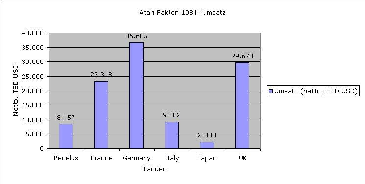 Vergleich des Atari Umsatzes über die Länder. (Bild: André Eymann)