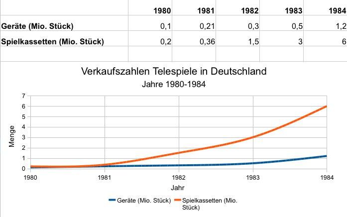 Verkaufszahlen der Telespiele in Deutschland von 1980-1984. Quelle: Telespiele Report 84 von Gilbert Obermair. (Bild: André Eymann)